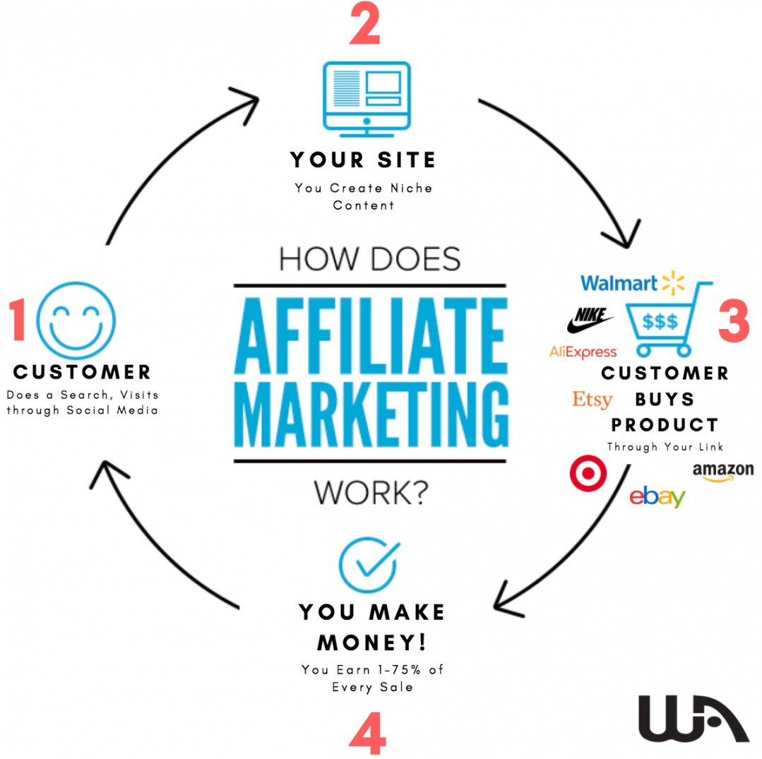 How affiliate marketing work?